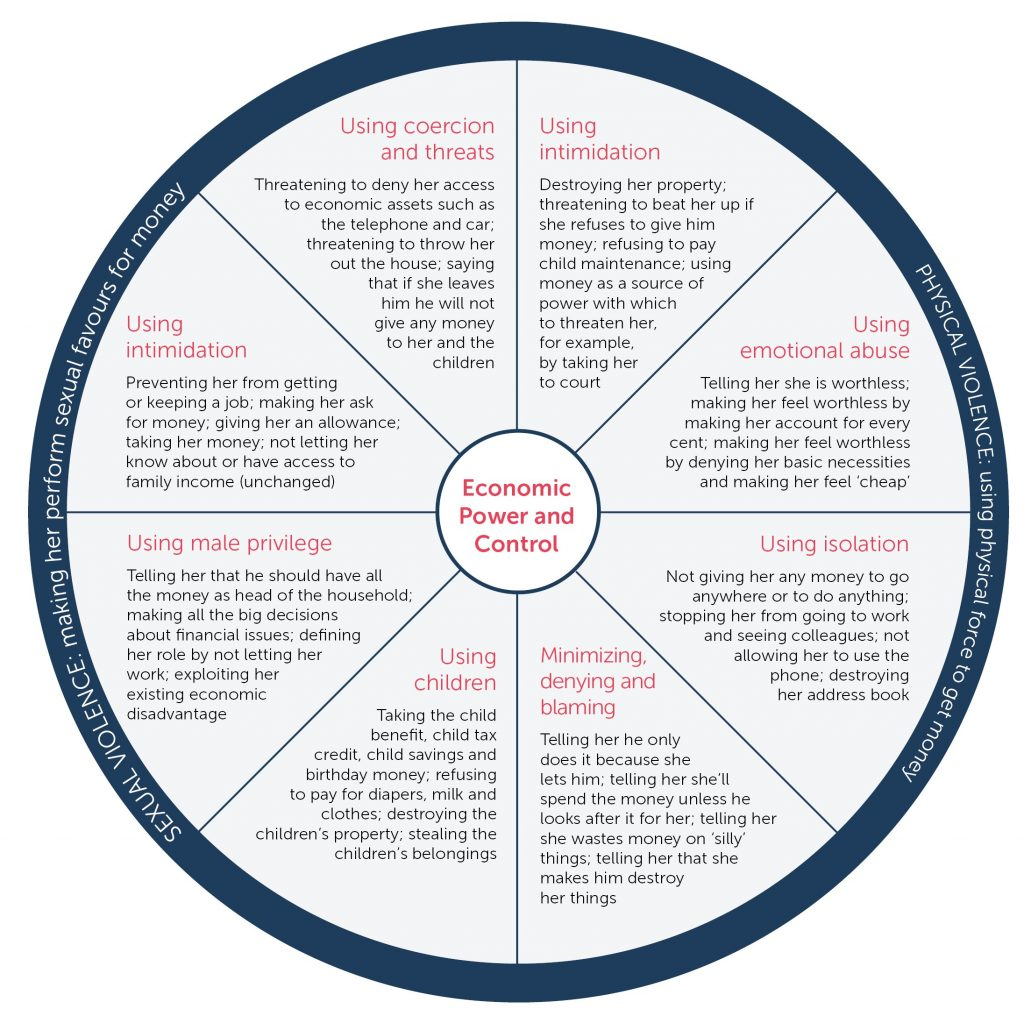 And relationship control wheel power The Power